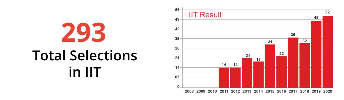 BRDS IIT Result 2020