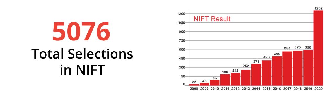 NIFT Result 2020